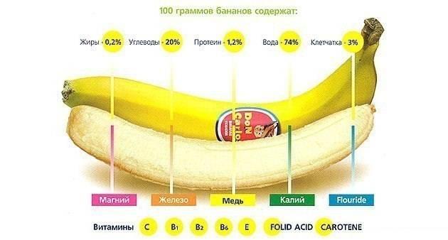 Содержание фрукта