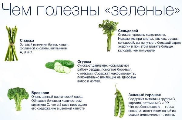 Зеленые в вегетарианской диете