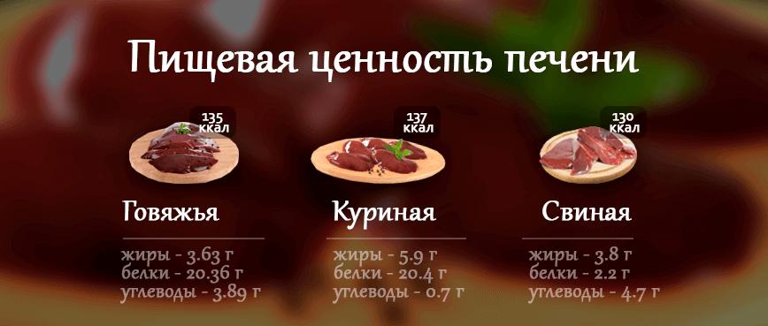 Основные разновидности печенки