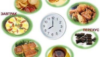 Как подобрать правильный режим питания для похудения
