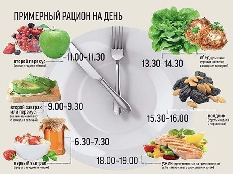 Еда за сутки